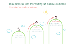 Tres niveles del marketing en redes sociales