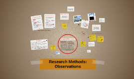 Lesson 3 Research Methods: Observations