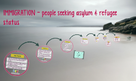 IMMIGRATION - people affected by seeking asylum & refugee st