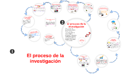 Copy of Proceso de la Investigación