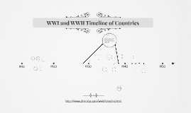 WWI Timeline of Countries