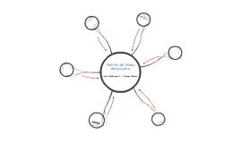 Gestión del tiempo del proyecto según el PMBOK
