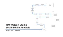 IBM WATSON Twitter Demo