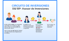 CIRCUITO DE INVERSIONES