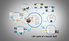 Copy of Life Cycle of a Soccer Ball