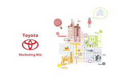 Copy of Toyota Marketing Mix