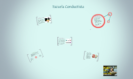 Copy of Escuela Conductista SENA