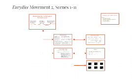 Eurydice Movement 2, Scenes 1-11
