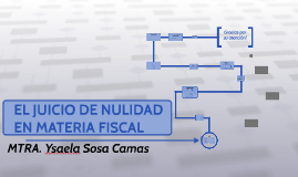 Juicio de nulidad en materia fiscal by sergio gomez on prezi ccuart Image collections