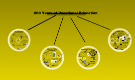 Copy of Copy of Vocational Education Timeline