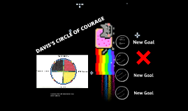 Copy of Davis's circle of courage