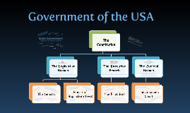 Structure of US Federal Government