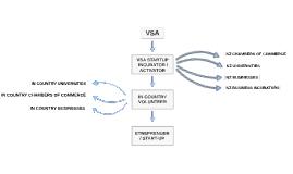 VSA STARTUP INCUBATOR / ACTIVATOR