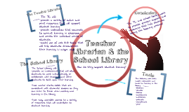 Teacher Librarian Presentation