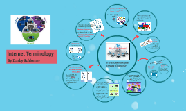 Internet Terminology