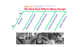 15.3 The New Deal Affects Many Groups