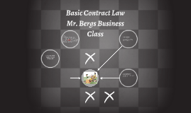 Basic Contract Law