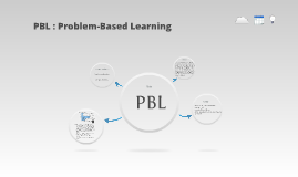 Copy of PBL : Problem-Based Learning