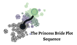 The Princess Bride Plot Sequence