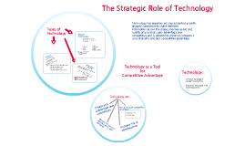 The Strategic Role of Technology in Operations