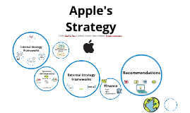 "thoughts on apples marketing strategy Microsoft following apple's marketing strategy by omer  strategy from steve jobs secret book ""i love me and my apples"" and puts  my thoughts, let me know."