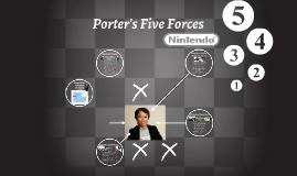 Copy of Porter's Five Forces