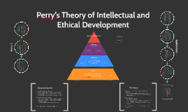 Copy of Perry's Theory of Intellectual and Ethical Development
