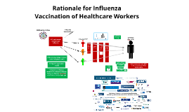 Rationale for Influenza Vaccination of Healthcare Workers