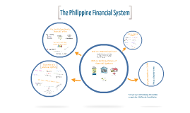 Copy of The Philippine Financial System