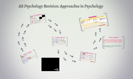AS Psychology Revision: Approaches in Psychology