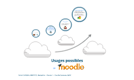 Usages possibles de Moodle