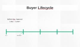 Buyer Lifecycle
