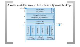Matematika Tanítása I. - 1. előadás