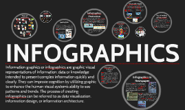 Copy of Types of Infographics