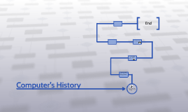 Copy of Computer's History
