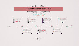 Major Discoveries of DNA