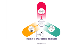 Copy of Analysis of Hamlet, Gertrude and Ophelia