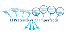 Copy of El Pretérito vs. El Imperfecto