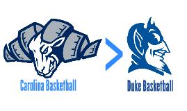 UNC Duke