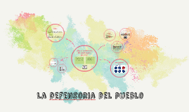 La defensoria del pueblo