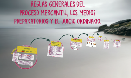 Copy of REGLAS GENERALES DEL PROCESO MERCANTIL. CÓDIGO DE COMERCIO.