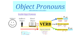 Object Pronouns E3