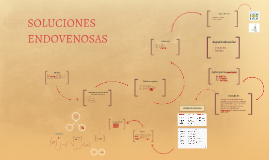 Copy of SOLUCIONES ENDOVENOSAS