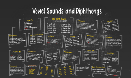 Copy of Chapter 4: Vowel Sounds and Diphthongs