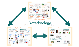 Copy of AP Bio- Information 3: Biotechnology