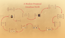 Copy of A Modest Proposal (post reading)