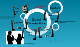 Copy of Crucial conversations