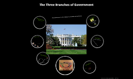 The Three Branches of Government--Fifth Grade