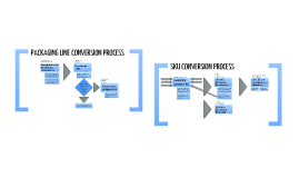SKU Conversion Process