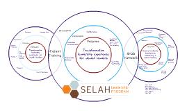 Selah Overview